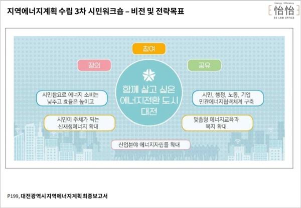 지역에너지계획 수립 당시 함께한 시민참여단이 만든 대전시 에너지계획 비전.