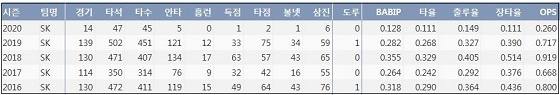 SK 이재원 최근 5시즌 주요 기록 (출처: 야구기록실 KBReport.com)