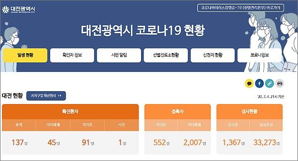 대전광역시 코로나19 현황 홈페이지 화면 갈무리.