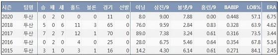 두산 김강률의 최근 5시즌 주요 기록 (출처: 야구기록실 KBReport.com)