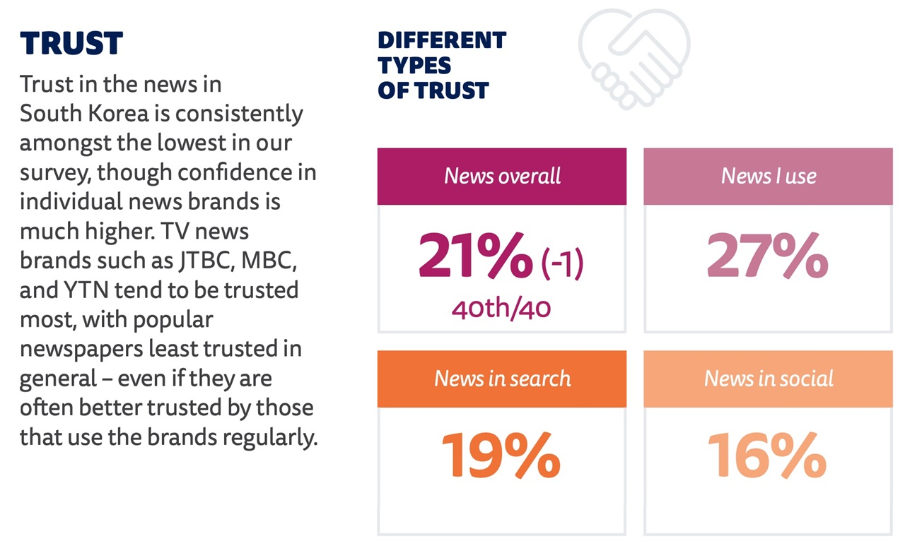 한국언론의 신뢰도가 21%로 조사대상 40개국 가운데 40위입니다.