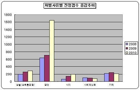 차별 사유 별 진정 접수 증감추이(2011.02.22) 국가인권위원회 뉴스레터 84호에서 발췌.