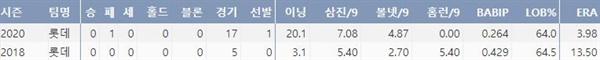 롯데 김대우의 최근 2시즌 주요 기록(출처: 야구기록실 KBReport.com)