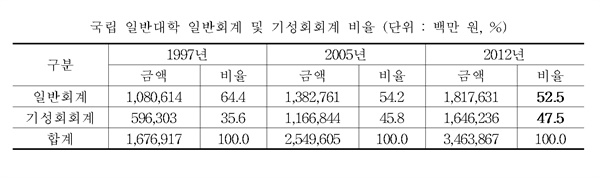 국립 일반대학 일반회계 및 기성회회계(학생과 학부모 등록금) 비율