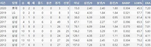 롯데 장원삼의 최근 8시즌 주요 기록(출처: 야구기록실 KBReport.com)