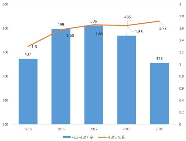 2015~2019 건설업 사고사망자 수 및 사고사망만인율 추이