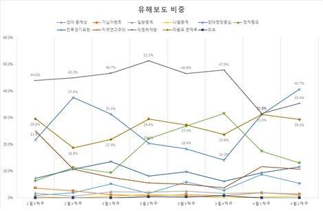 △ <그림7> 4?15총선 관련 신문의 유해보도 비중(2/17~4/14, 중복집계)