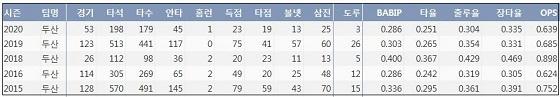 두산 정수빈 최근 5시즌 주요 기록 (출처: 야구기록실 KBReport.com)