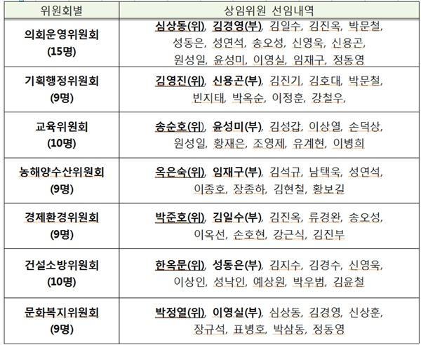 경남도의회 후반기 상임위원회 위원 선임내역.
