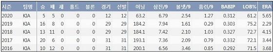 KIA 양현종 최근 5시즌 주요 기록 (출처: 야구기록실 KBReport.com)