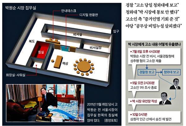 14일자 <중앙일보>에 실린 박원순 집무실 인포그래픽과 2011년 취임 당시 침실 모습.