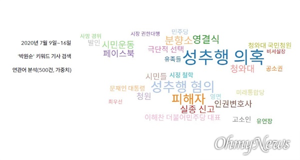 지난 7월 9일부터 16일까지 54개 언론사 '박원순' 키워드 검색 기사 연관어 분석 결과(한국언론진흥재단 빅카인즈)