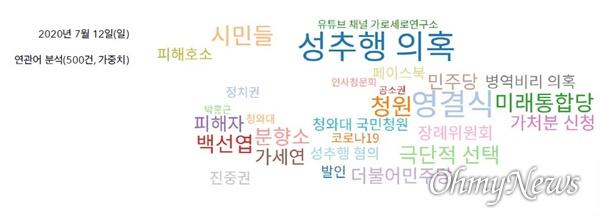 7월 12일 '박원순' 키워드 기사 연관어 분석 결과(자료 : 한국언론진흥재단 빅카인즈)