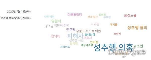 7월 14일 '박원순' 키워드 기사 연관어 분석 결과(자료 : 한국언론진흥재단 빅카인즈)