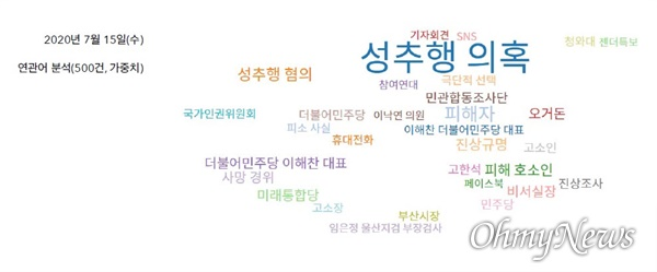 서울시에서 진상조사 계획을 발표한 7월 15일 '박원순' 키워드 기사 연관어 분석 결과(자료 : 한국언론진흥재단 빅카인즈)