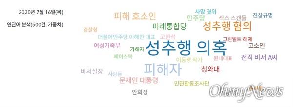 7월 16일 '박원순' 키워드 기사 연관어 분석 결과(자료 : 한국언론진흥재단 빅카인즈)