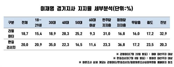 이재명 경기지사 지지율 세부분석(단위:%)