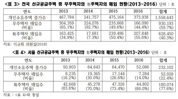 <표3>과 <표4>를 보면 신규주택이 나오는 족족 유주택자들이 사들이는 현상이 얼마나 극심한지를 알 수 있다. 쉽게 말해 서울을 포함한 전국 주택 가격 폭등의 근본원인은 투기이다.