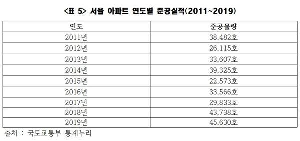 <표5>를 보면 서울 아파트 가격이 바닥을 찍던 2012년, 2013년 준공물량이 각각 2만6115호와 3만3607호임을 알 수 있다. 가격이 폭등하던 시기인 2018년, 2019년 물량은 그보다 많은 4만호대다. 이는 공급부족론을 무색하게 만드는 통계다.