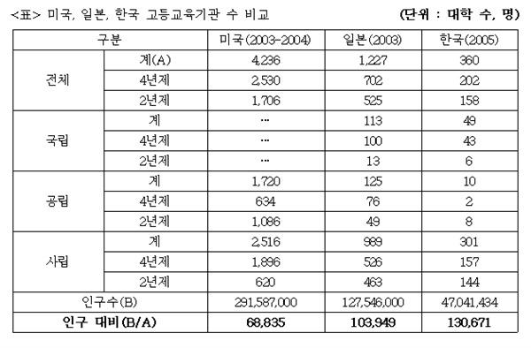 미국, 일본, 한국 고등교육기관 수 비교 주) 한국 : 사이버대학, 대학원대학, 기술대학, 각종학교 제외