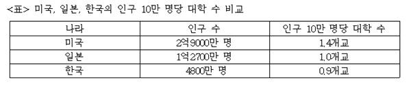 미국, 일본, 한국의 인구 10만 명당 대학 수 비교  주) 한국 : 사이버대학, 대학원대학, 기술대학, 각종학교 제외