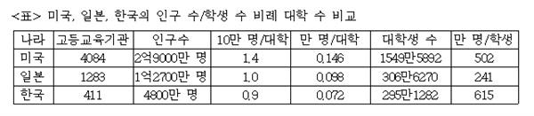 미국, 일본, 한국의 인구 수/학생 수 비례 대학 수 비교 주)한국 : 사이버대학, 대학원대학, 기술대학, 각종학교 제외
