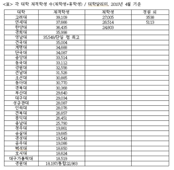 2014년 기준 각 대학 재적학생 수(재학생+휴학생)