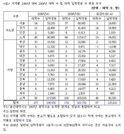 지역별 1990년 대비 2008년 대학 수 및 대학 입학정원 수 변동 추이
