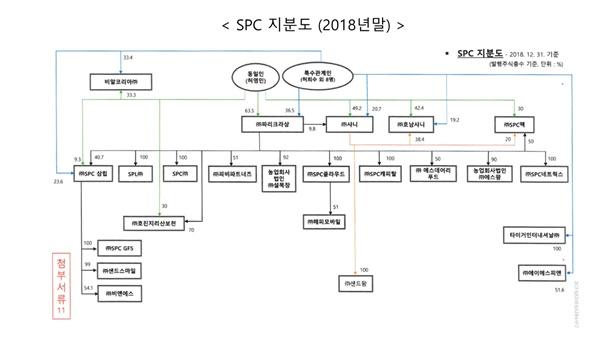 SPC 그룹 지분도