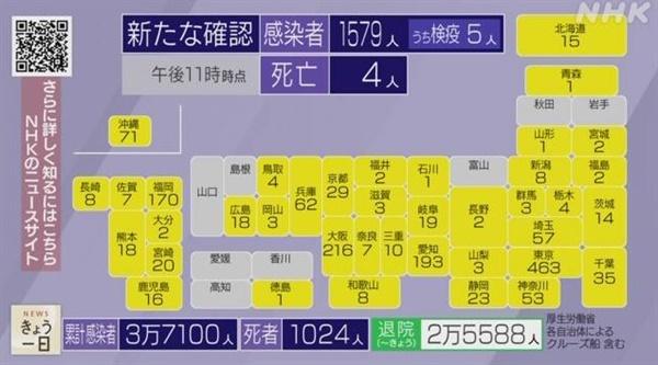 일본의 7월 31일 전국 코로나19 신규 확진자 발생 현황을 보도하는 NHK 뉴스 갈무리.