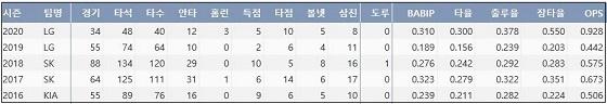 LG 이성우 최근 5시즌 주요 기록 (출처: 야구기록실 KBReport.com)