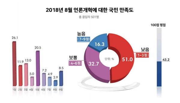 현 정권 출범 초기인 2018년에 언론 개혁에 대한 만족도를 조사한 결과, 국민의 절반 이상이 만족하지 못하는 것으로 나타났다.