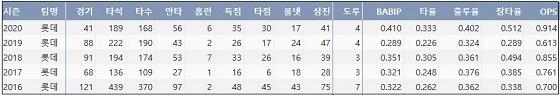 롯데 정훈 최근 5시즌 주요 기록 (출처: 야구기록실 KBReport.com) ?