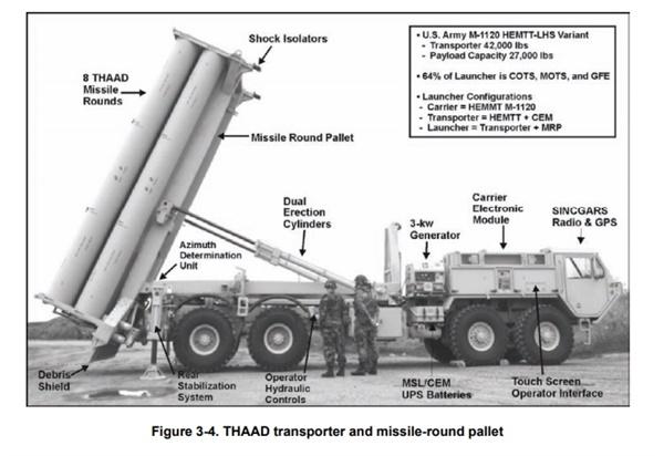 미 육군 교범에 나온 사드 발사대  미 육군 교범에 나온 사드 발사대에는 미사일라운드팰럿(MRP)가 장착된 이를 발사대로 규정하고 있다. 또한 수송차량에도 CEM이 장착되어 있다. 따라서 CEM이 없기 때문에 발사대가 아닌 수송차량이라는 국방부의 주장은 거짓임을 알 수 있다.