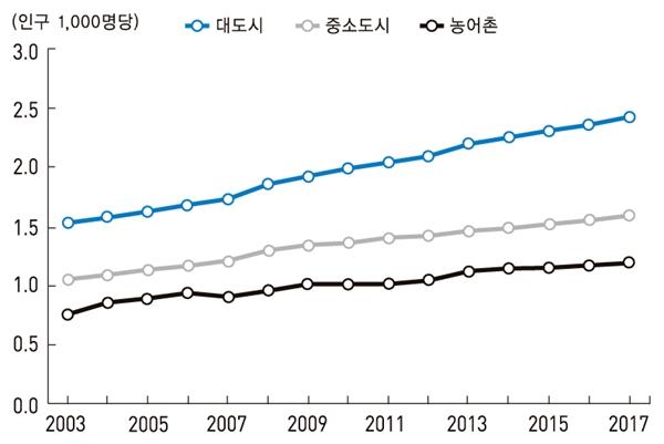 [표1] 대도시, 중소도시 및 농어촌의 인구 1000명당 의사 수(2003-2017) 한국의 사회동향, 2018