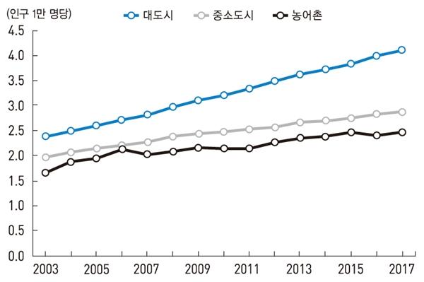 [표2] 대도시, 중소도시 및 농어촌의 인구 1만 명당 외과계 전문의 수(2003-2017) 한국의 사회 동향, 2018
