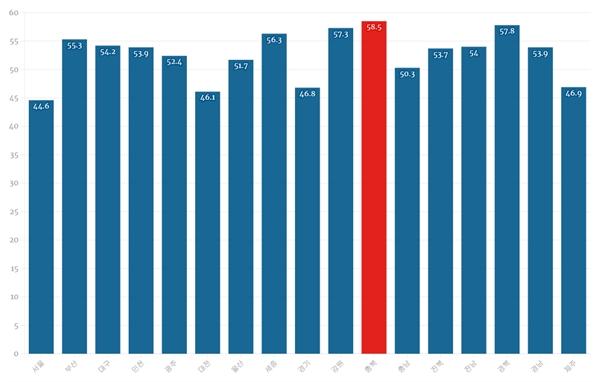 [표3] 인구 10만 명당 치료 가능 사망률(2015년 기준) 보건복지부