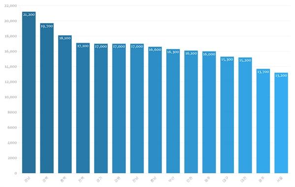 [표4] 100병상 이상 종합병원에서 일하는 전문의 1인당 인건비(2014년 기준) 한국보건산업진흥원