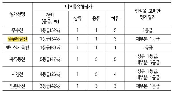 서울시 실개천의 기능향상과 관리방안 (자료:서울연구원)