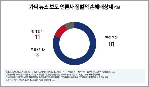 미디어오늘-리서치뷰 정기여론조사 결과(2020년 6월)