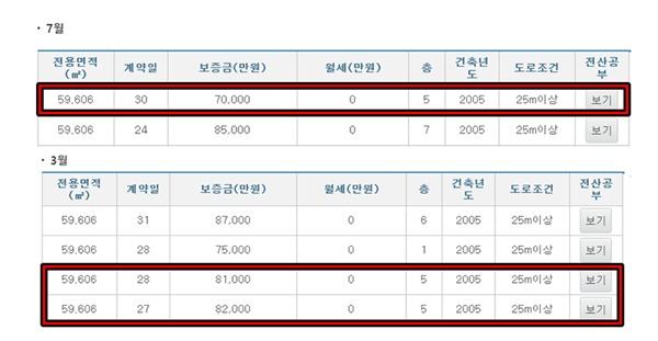 지난 7월 30일 거래된 e-편한세상 59㎡평형대(5층) 전세 매물의 가격은 7억원으로, 지난 3월 27일 거래된 같은 층·같은 평 매물(8억2000억원)보다 저렴했다.