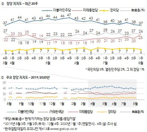 정당 지지도-최근 20주