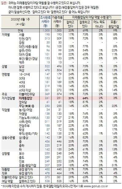 미래통합당의 야당 역할 긍·부정 평가 양상