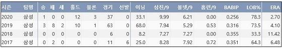 삼성 최지광 프로 통산 주요 기록 (출처: 야구기록실 KBReport.com)