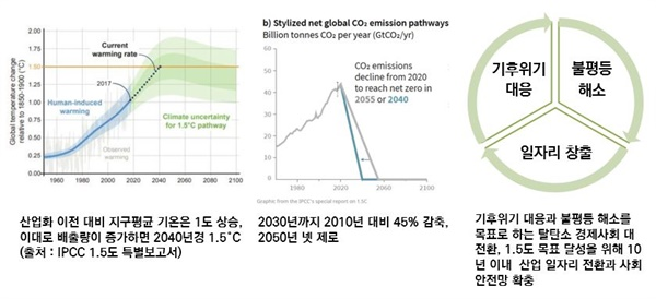 2019년 그린 뉴딜 등장 배경 2018년 IPCC는 1.5도 특별보고서를 통해 1.5도 안정화를 위해서는 2050년까지 순증 제로를 달성할 것을 권고했다. 이후 2019년 기후위기 대응, 불평등 해소, 일자리 창출을 위한 그린 뉴딜이 본격 논의되기 시작했다.
