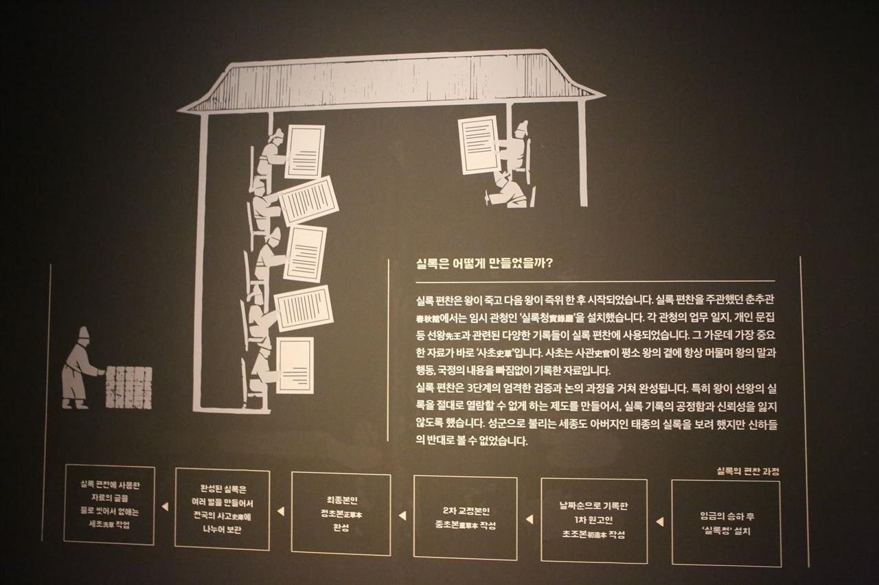조선왕조실록의 제조과정을 설명한 그림