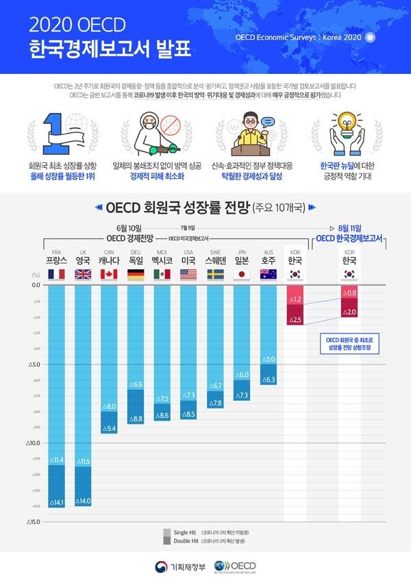경제협력개발기구(OECD) 회원국 경제성장률 전망.