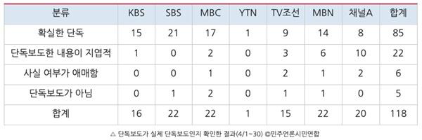 지난 4월 민주언론시민연합이 분석한 '방송사 단독보도 모니터' 결과