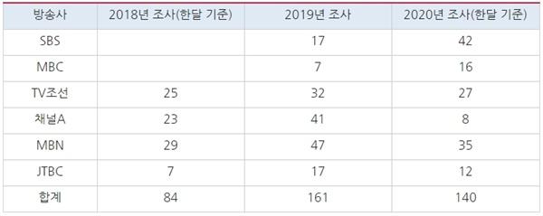 방송통신위원회 연계편성 실태조사 결과 추이(2018년, 2020년 월 평균치)