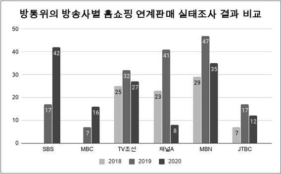방송통신위원회 홈쇼핑 연계판매 실태조사 결과 비교(2018~2020)